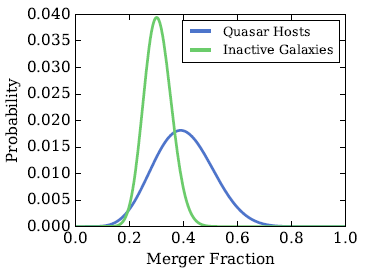 Merger fraction in high-mass z=2 quasars, compared to massive inactive galaxies (Mechtley et al. 2016)