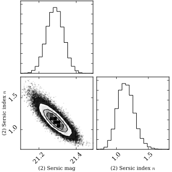 Example of parameter covariance in the quasar model below